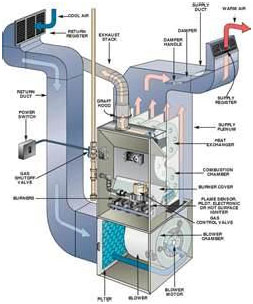 Munns Sales Service Inc Heating Systems Heating and Air